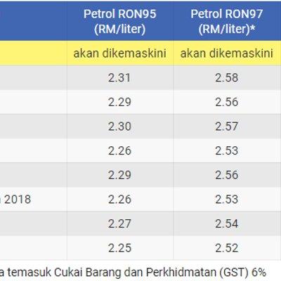 Harga Minyak Terkini Ron95 Ron97 Dan Diesel Mingguan Dari 08 Februari Hingga 14 Februari 2018 Khabar Malaysia